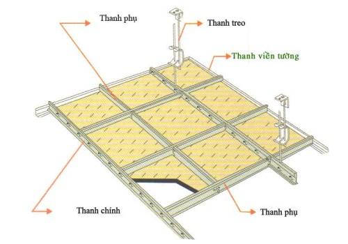 Phương pháp thi công thạch cao cho nhà đẹp. 2