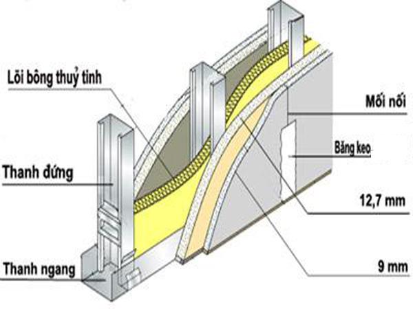 Những lợi ích mà tường và trần thạch cao mang lại 4